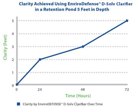 EnviroDEFENSE® D-Solv Clarifier - Pond & Lake Clarifier